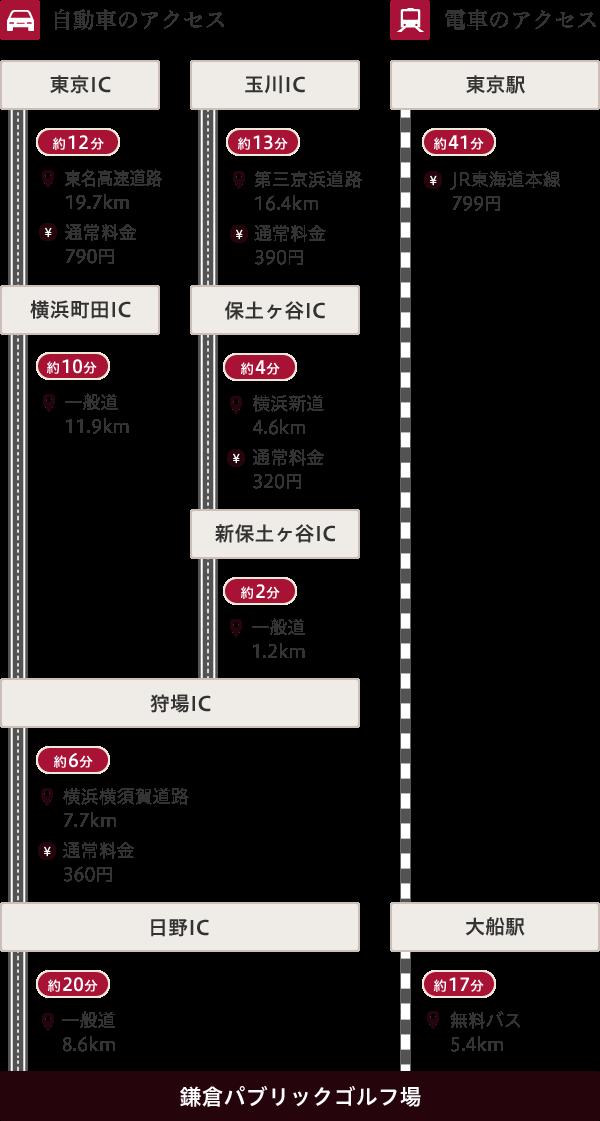 【自動車のアクセス】横浜横須賀道路/日野ICより8km【電車のアクセス】JR東海道本線 ・大船駅 (JR東海道本線)、JR横須賀線 ・大船駅 (横須賀線・大船駅下車)/ 東口ルミネ側バスターミナルよりクラブバスが出ています