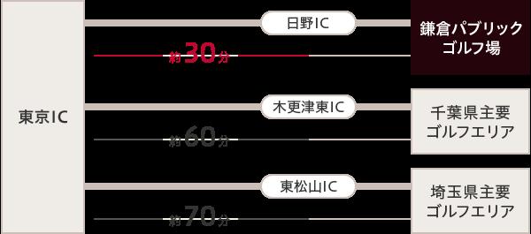 東京IC~日野ICまで車で30分