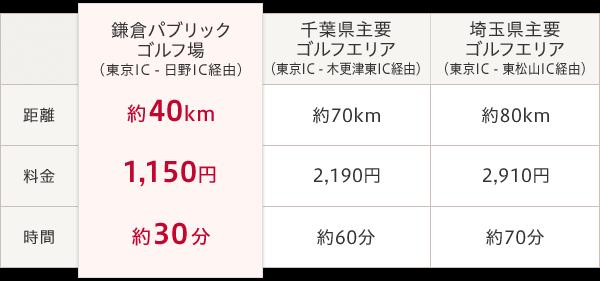 鎌倉パブリック(東京IC - 日野IC経由)  距離/約40km 料金/1,150円 時間/約30分